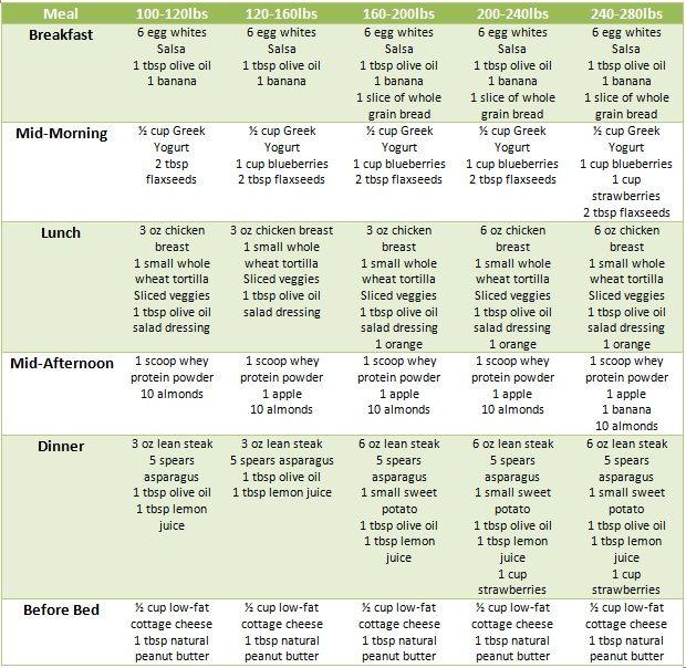 balanced diet chart for female: Best 25 model diet plan ideas on pinterest model diet fitness